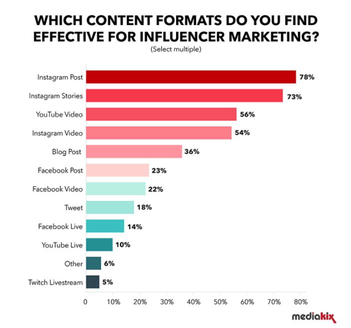 D'après Mediakix, les 2 formats de contenu les plus efficaces pour le marketing d'influence sont les posts et les stories Instagram avec un taux d'engagement 10 fois supérieur à celui des autres réseaux sociaux.
